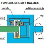 Funkcia Haldex