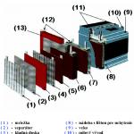 Konstrukcia_klasickeho_oloveneho_akumulatora