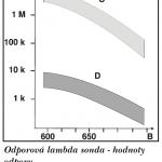 Odporova-lambda