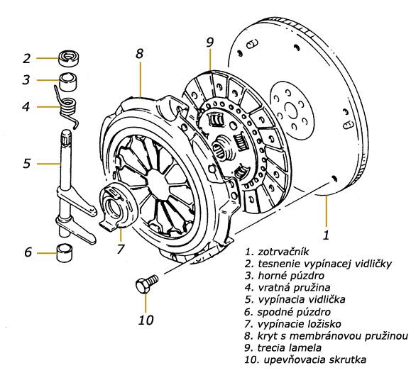 Spojka Spojkov 253 Mechanizmus Automobilu Autorubik