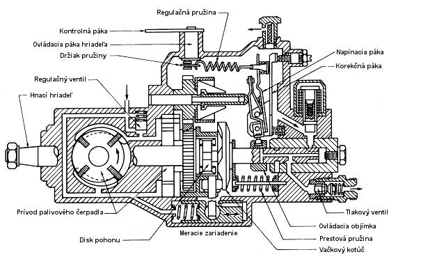 Vstrekovacia Sustava Diesloveho Motora Priame Vstrekovanie