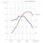 graf 1,0 MPI 44 W