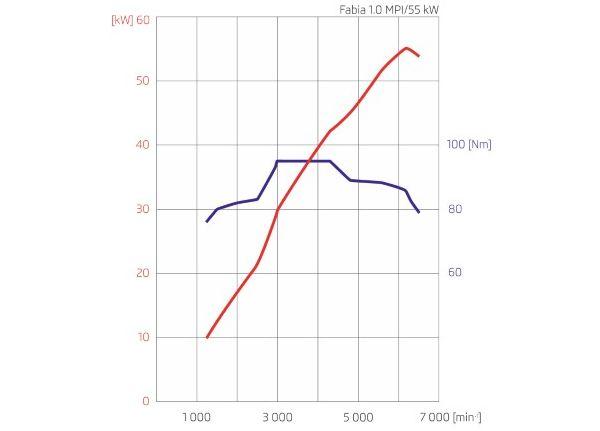 graf 1,0 MPI 55 W